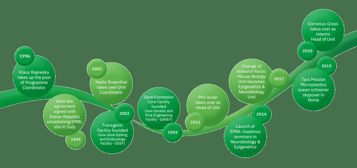 timeline of EMBL Rome major events