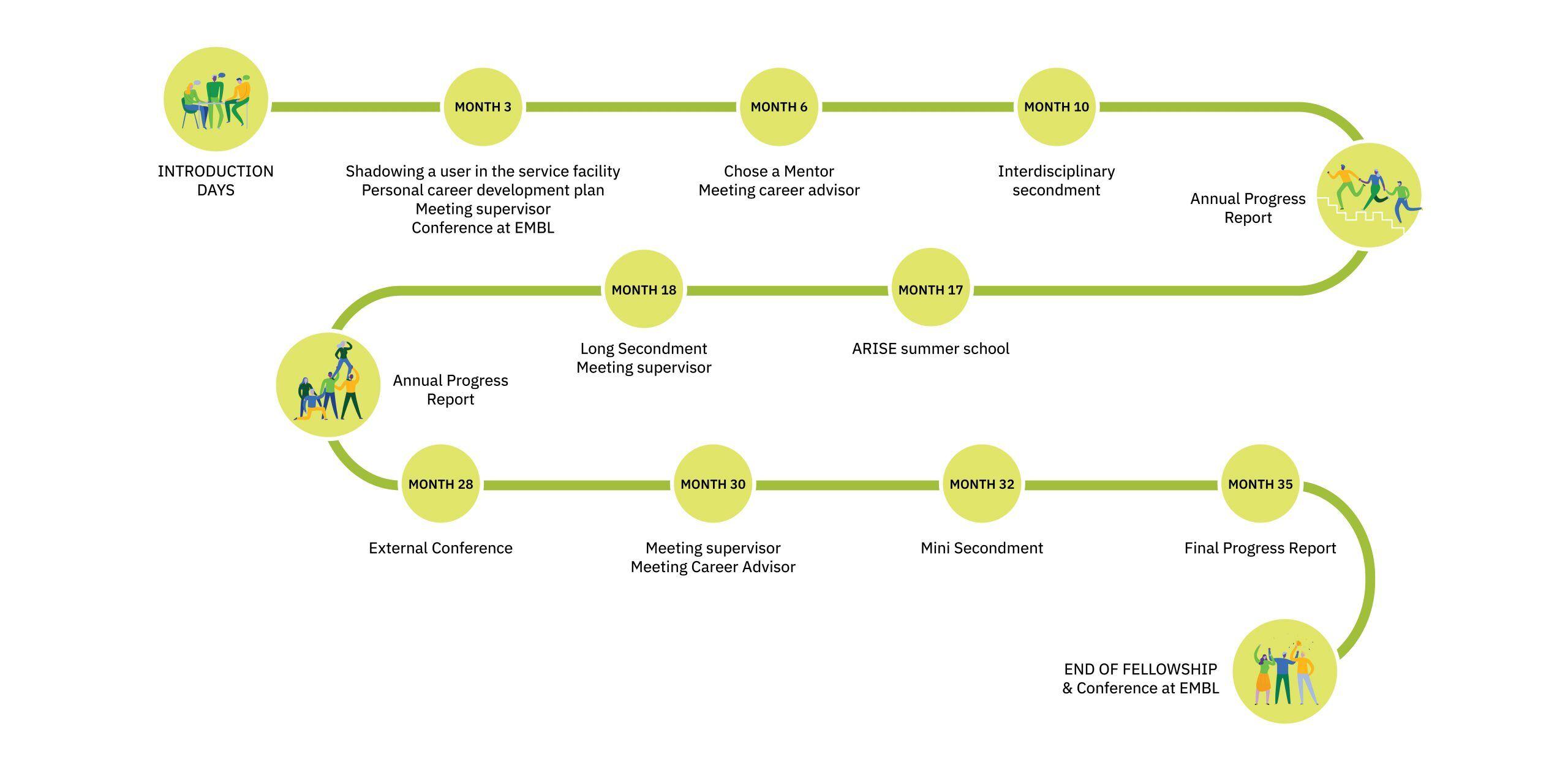 Timeline of ARISE Fellowship